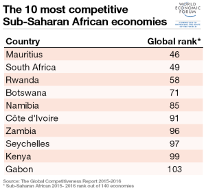 sub-saharan-african-top-10